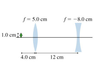 find the position of the final image of the 1.0-cm-tall object.