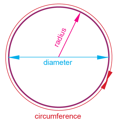 Circumference, Diameter And Radius Of A Circle