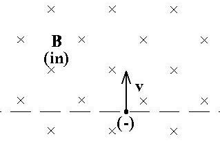 for the conditions given in the previous question, the charge's actual trajectory is: